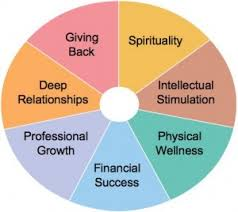 Keith Ferrazzi Success Wheel